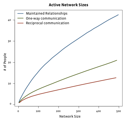 active-network-size